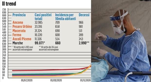 Quindici mesi di pandemia: Ancona la più colpita, ma a Pesaro-Urbino un terzo dei morti