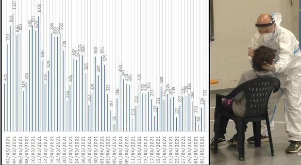 Coronavirus, casi a scuola e una provincia che torna a correre: 278 nuovi positivi nelle Marche/ La mappa del contagio