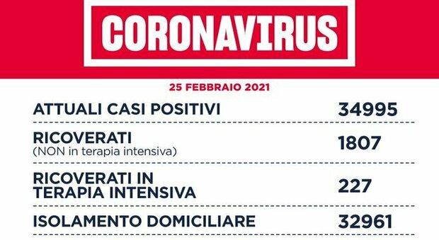 Coronavirus nel Lazio, il bollettino di giovedì 25 febbraio: 18 morti e 1.256 casi in più, meno di 500 a Roma
