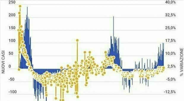 Covid, bollettino 10 maggio: 5080 contagi su 130mila tamponi (ieri 226mila) e 198 morti