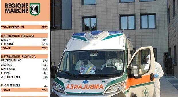 Coronavirus, ricoveri ancora in calo ma anche 4 uomini morti in un giorno nelle Marche/ Il contagio nelle regioni