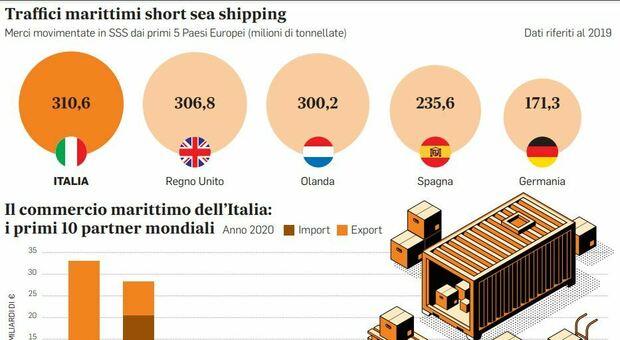 E-commerce e caro-noli, la nuova strategia del Mediterraneo: da mare di transito a mare da competizione