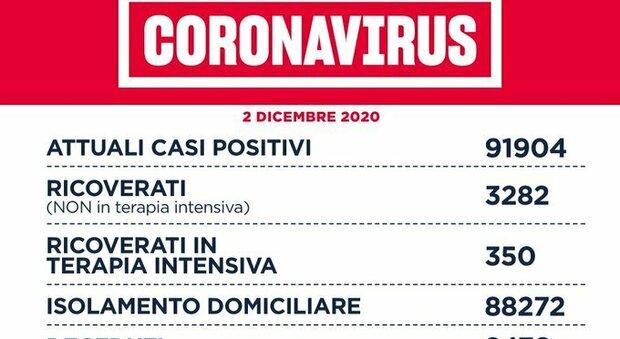 Coronavirus nel Lazio, il bollettino di mercoledì 2 dicembre: 45 morti e 1.791 casi (1.038 a Roma)
