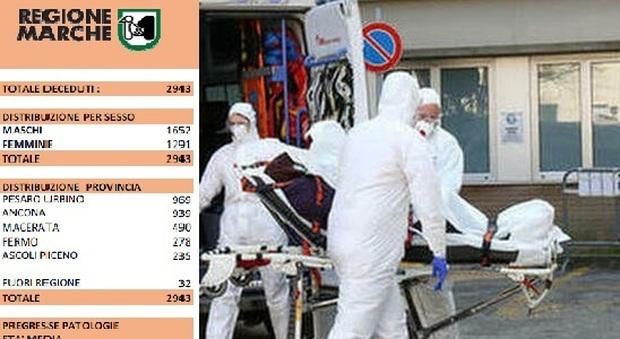 Coronavirus, altri 5 morti in un girono nelle Marche: avevano tutti meno di 80 anni