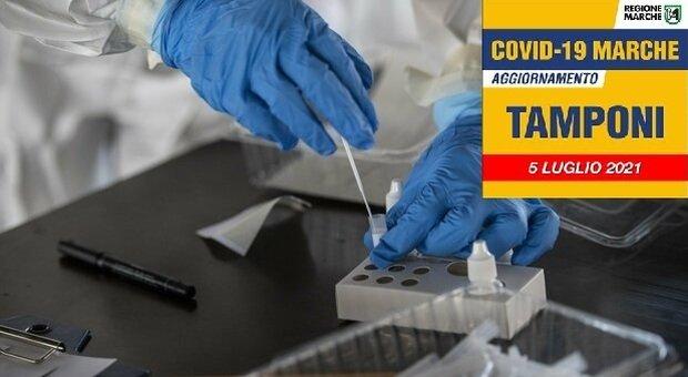 Coronavirus, soltanto 4 nuovi positivi nelle Marche, ma crolla il numero dei tamponi testati. Oggi zero decessi