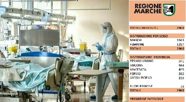 Coronavirus, morti due uomini e una donna: nelle Marche quasi 3mila vittime da inizio epidemia