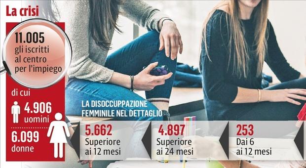 Ascoli, Covid e lavoro, le donne le più penalizzate: in un anno persi mille posti