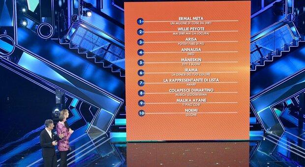 Sanremo 2021, la classifica generale della quarta puntata: primo Ermal Meta