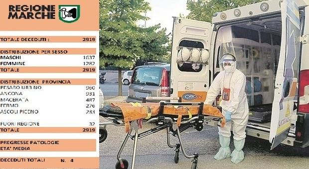Coronavirus, altri 4 morti in un giorno nelle Marche, si ferma la discesa dei ricoverati