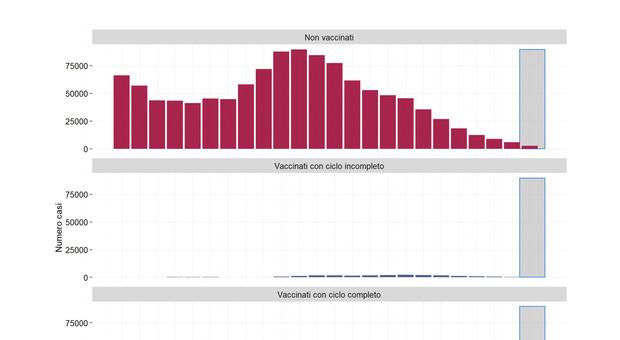 Covid, maggior parte dei nuovi contagi sono tra i non vaccinati, soprattutto under 60. Il report dell'Iss