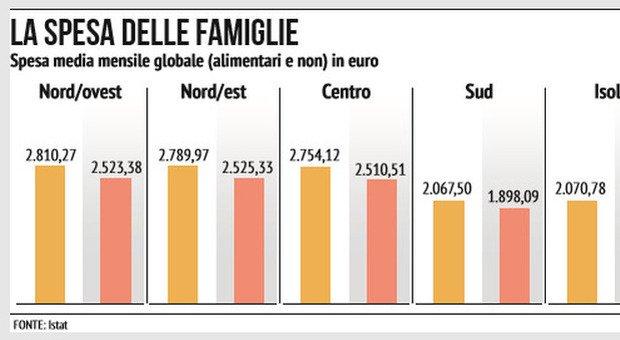 Meno cinema, viaggi e ristoranti: effetto Covid, i consumi degli italiani tornano indietro di vent'anni