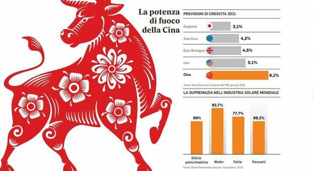Economia 2021, attenti al Toro: la Cina supera ogni record tra crescita del Pil ed export globale