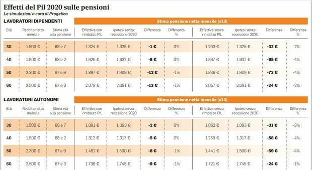 Effetto Covid sulle pensioni: gli assegni saranno più leggeri, ma non cambia l'età