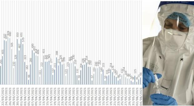 Coronavirus, nelle Marche 98 nuovi positivi: una provincia torna a salire a sorpresa
