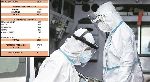 Coronavirus, un morto nelle Marche nelle ultime 24 ore, ma i positivi scendono sotto quota 3mila