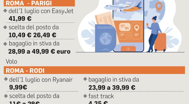 Estate 2021, ma quale Low cost: le compagnie aeree rincarano su bagagli e check-in