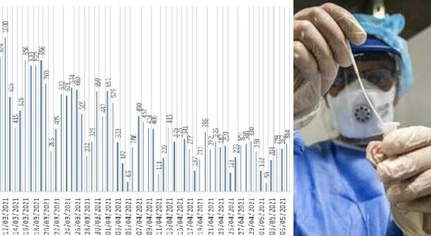 Coronavirus, crescono ancora i nuovi positivi: 314 nelle Marche. Allarme in una provincia