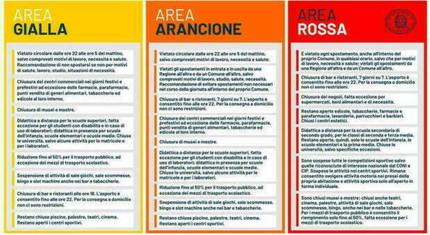 Gialla, Arancione e Rossa: ecco come cambiano le regole per ogni zona Covid