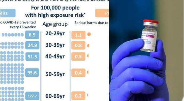 Astrazeneca, quali sono i benefici e quali i rischi: tutte le differenze tra giovani e adulti. Lo studio