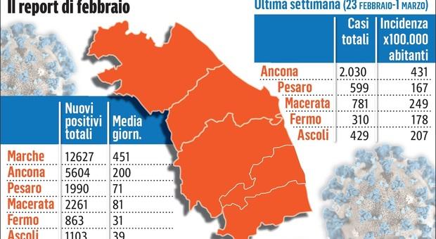 Il mese orribile di Ancona con 200 positivi Covid al giorno, Maceratese osservato speciale