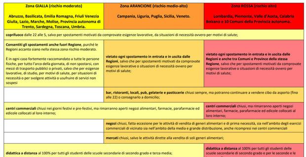 Dpcm, regioni rosse, arancioni e gialle: dai negozi agli spostamenti, cosa si può fare (e cosa no)