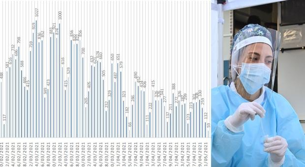"""Coronavirus, """"solo"""" 50 nuovi positivi nelle Marche, ma crollano i tamponi e il Nord resta """"caldo"""""""