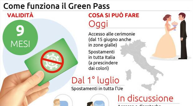 Estate libera con il green pass, dal primo luglio l Europa è pronta