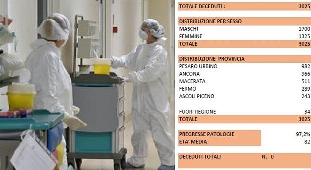 """Coronavirus, un'altra giornata a zero morti e nelle Marche restano """"soltanto"""" 80 ricoverati"""
