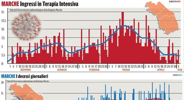 Morti Covid e terapie intensive, dopo il picco di marzo le curve delle Marche scendono insieme
