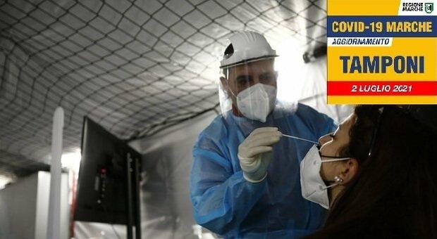 Coronavirus, sospiro di sollievo dopo il boom: 28 positivi nelle Marche. Ma una provincia corre
