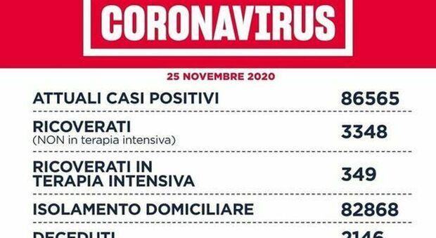 Coronavirus nel Lazio, il bollettino di mercoledì 25 novembre: 58 morti e 2.102 nuovi positivi, più della metà a Roma