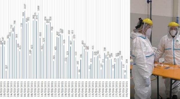 Coronavirus, salgono i tamponi ma anche i nuovi positivi: 204 in un giorno nelle Marche