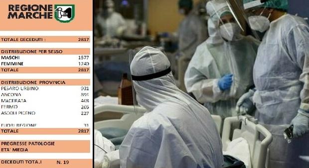 Coronavirus, nelle Marche 19 morti in un giorno: tra loro una donna di 46 anni e altri tre under 60