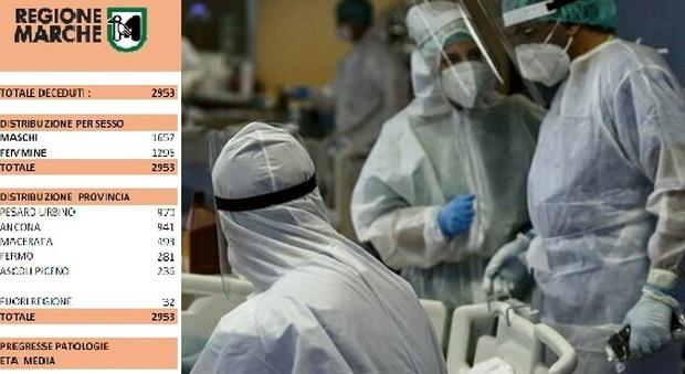 Coronavirus, un uomo e una donna morti nelle ultime 24 ore nelle Marche. Tornano a calare i ricoverati