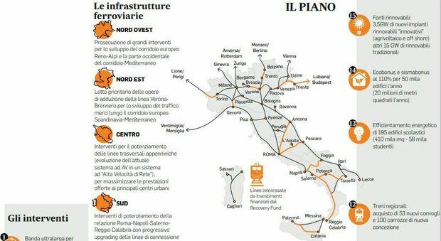 Recovery, riforme e grandi opere: solo 5 anni per rifondare l'Italia