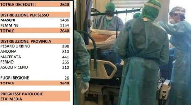 Coronavirus, un uomo muore in casa: 19 decessi in un giorno nelle Marche. Tra loro un 59enne/ I numeri del contagio