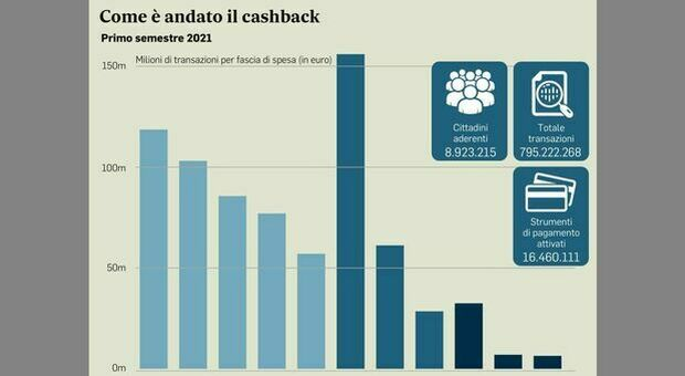 Cashback chiude il 30 giugno: stop ai premi previsti nel secondo semestre e nel 2022