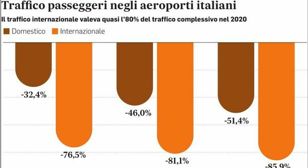 Trasporto aereo, è la crisi più lunga: la politica ora dovrebbe farsi da parte