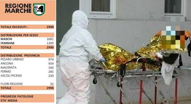 Coronavirus, altri due morti nelle ultime 24 ore nelle Marche: uno aveva soltanto 52 anni