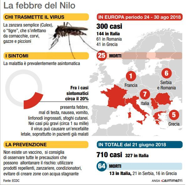 West Nile: altri 2 morti in Emilia Romagna